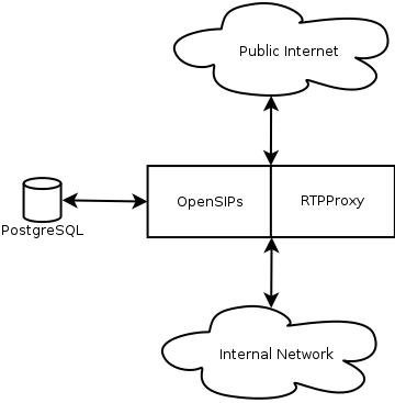 OpenSIPs Infrastructure