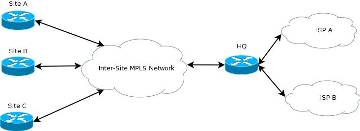 A simple hub and spoke sample network.