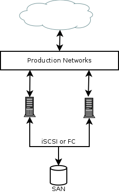 Simplified VM Network