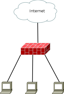 Simple Firewall Test Infrastructure
