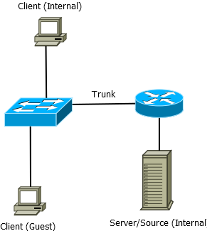 Multicast Network Structure