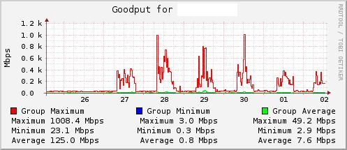 Goodput measurements for a single AP group.