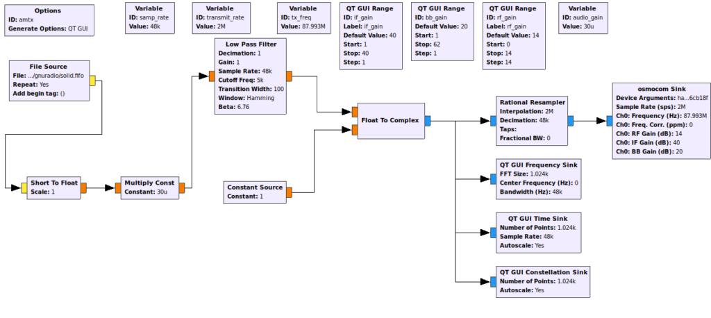 AM transmitter block diagram