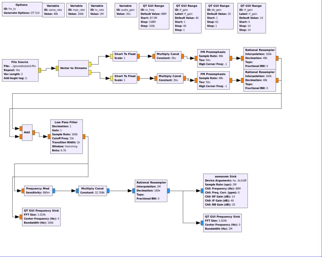 Mono FM transmitter block diagram
